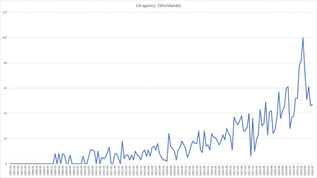UX agency search performance WW