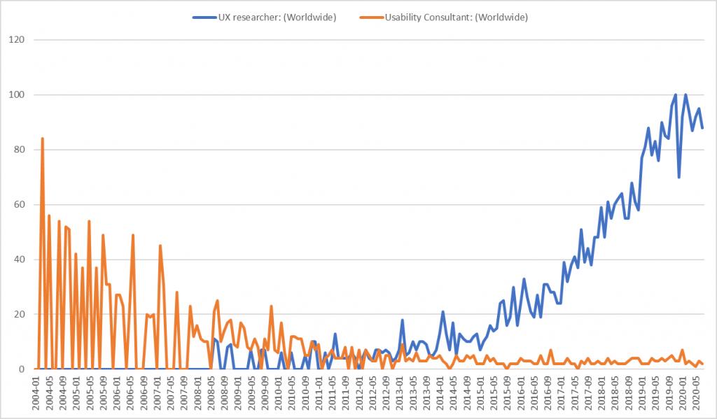 chart showing UX vs UT