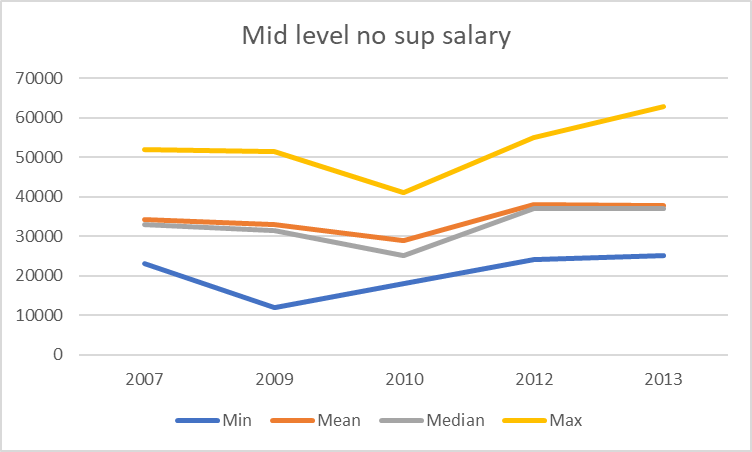 chart showing salary changes over time