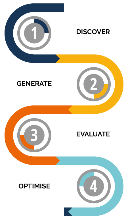 Process diagram showing four stages of discover generate evaluate and optimise